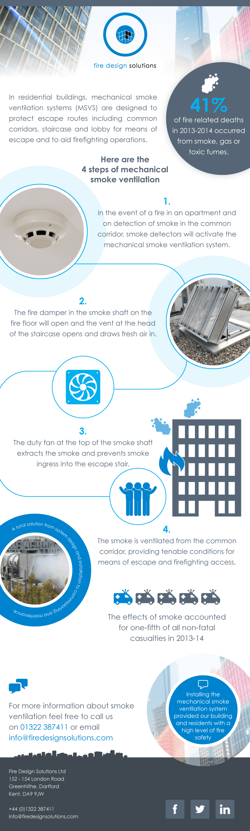 mechanical smoke ventilation infographic
