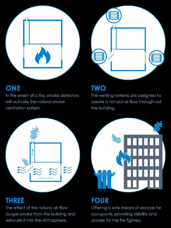 Natural Smoke Ventilation Systems